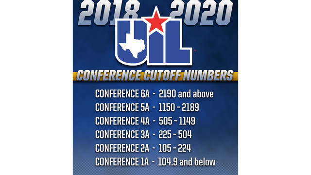 UIL releases conference cutoff numbers, preliminary enrollment figures for 2018-2020 realignment